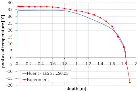 Obr4a: Teplota vody [°C] podél svislé souřadnice v nejhlubším místě bazénu