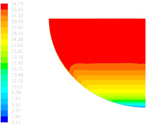 Obr3 a+b: Tepelný tok [W/m2] podél oblé stěny bazénu
