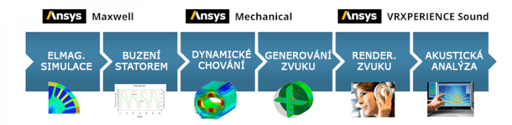 ANSYS-VRXSound_WorkFlow.png